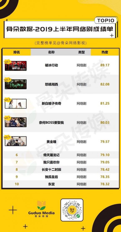 塔读文学影视IP《奈何boss要娶我》成绩耀眼,位于2019上半年网剧榜TOP4